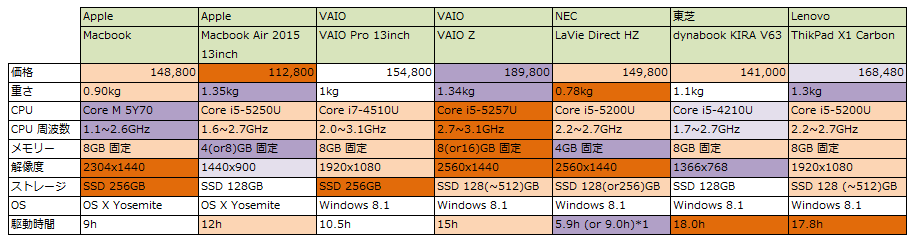 0311-PC-Compare-Low.PNG